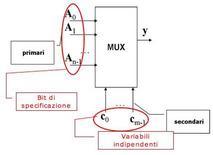 Schema di rete con multiplexer