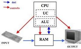 Schema modello di Von Neumann