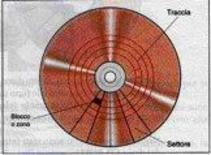 Schema dischi effettivi