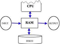 Schema dischi simulati