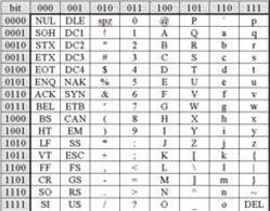 Tabella ASCII – Aritmetica binaria