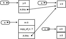 Figura 1: Il memory layout del frammento di programma a sinistra. In particolare, sono mostrati i quattro oggetti creati dal main.
