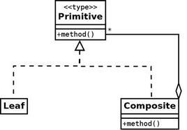 Figura 2. Diagramma UML tipico del pattern COMPOSITE.
