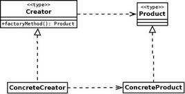 Figura 2: Diagramma UML tipico del pattern FACTORY METHOD.