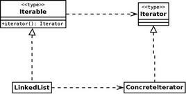 Figura 3: Diagramma dell'applicazione del pattern FACTORY METHOD alla creazione di iteratori da parte di collezioni della libreria standard.