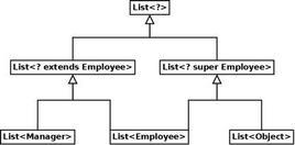 La relazione di sottotipo tra diverse versioni di List.