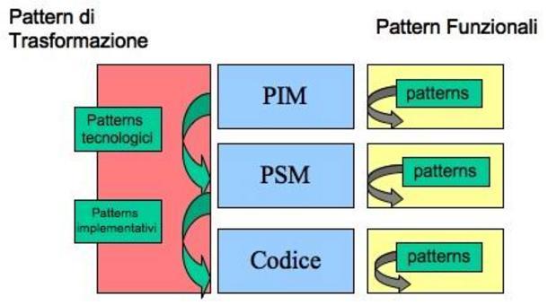 La separazione fra modelli PIM, PSM e codice e la traduzione fra modelli attraverso vari pattern.