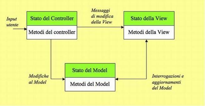 Schema del Framework Model-View-Controller