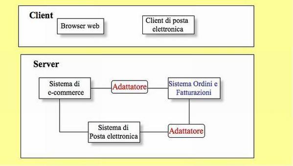 Un esempio di sistema basato su COTS