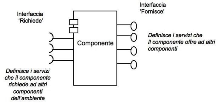 Fig. 1 Rappresentazione grafica UML di un Componente e delle sue Interfacce.