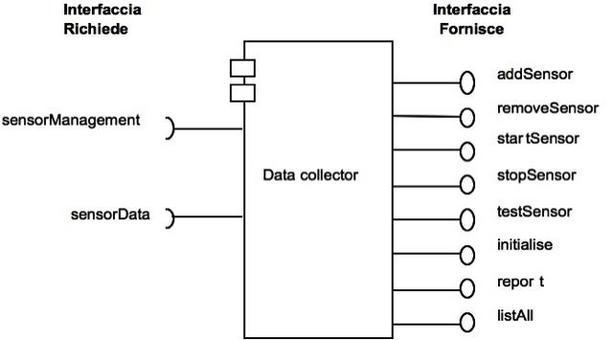 Fig. 2 Un esempio di Componente e delle sue Interfacce.