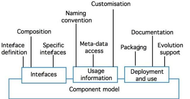 Fig. 3: Elementi del modello di Componente proposto in [1].