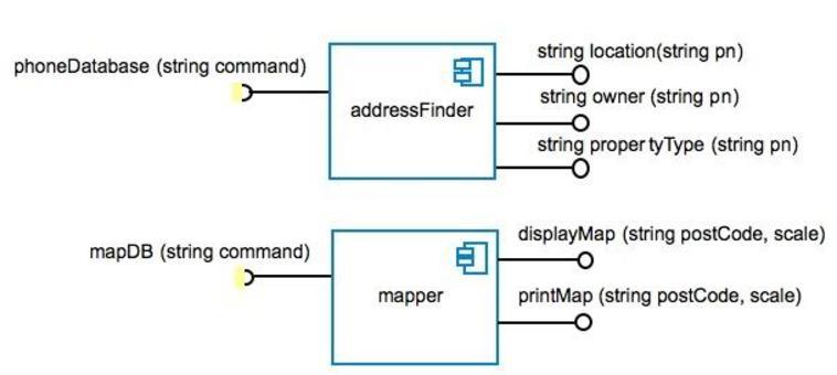 - Il componente addressFinder trova l'indirizzo associato ad un numero di telefono (pn) e lo restituisce come stringa - Il componente mapper visualizza la mappa dell'area associata ad un dato codice postale (postCode).