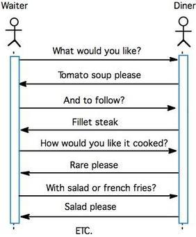 L'ordinazione viene composta  secondo una interazione sincrona tra cameriere  e cliente.