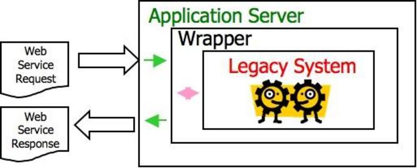 Il wrapper ha il ruolo di interagire col sistema legacy (fornendo ad esso dati e comandi) al posto dell'utente.  Grazie al wrapper il sistema legacy esporterà una interfaccia da Web Service.