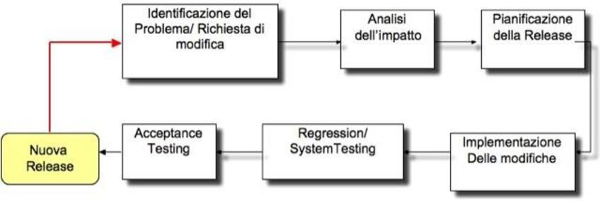 Fig.3: Il processo di evoluzione delle Release software.
