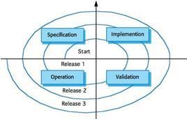 Fig.1: Il processo evolutivo di rilascio delle Release software.