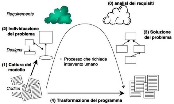 Fig. 1: Il processo di esecuzione di un intervento di Reengineering.