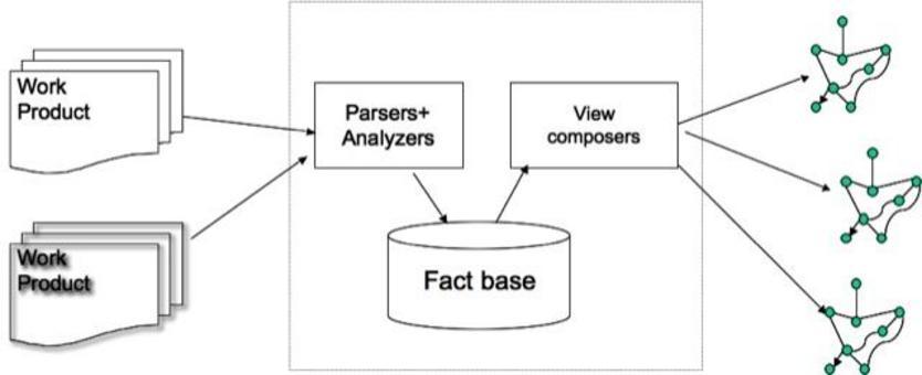 A partire dal software e dalla sua documentazione, si ricostruiscono nuove viste descrittive del software, usando idonei analizzatori e visualizzatori.