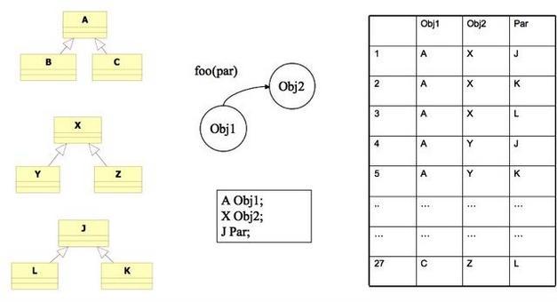 Anche in un caso così semplice, singola invocazione di un metodo, si hanno 27 possibili combinazioni (senza tener conto dello stato dell'oggetto)!