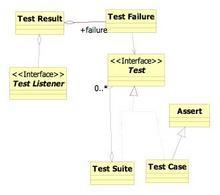 Il Modello delle classi del framework JUnit.