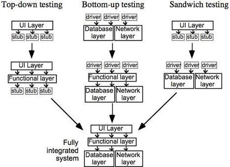 Tre possibili strategie di Testing di Integrazione per Architetture Software a livelli.
