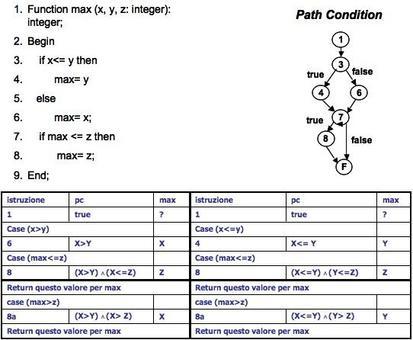 Tabella riepilogativa delle Path Condition per istruzione.