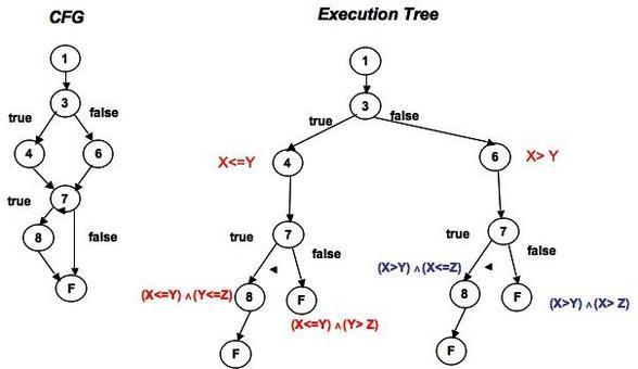 Ciascun nodo foglia dell'execution tree sarà percorso per una certa pc.  In foto iI CFG ed il corrispondente Execution Tree.