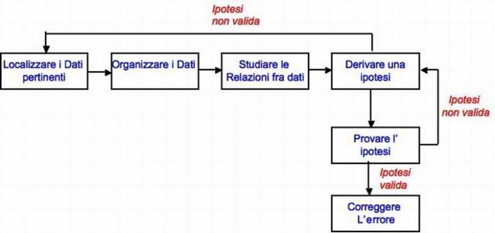 Processo di ragionamento Induttivo: dal particolare al generale. Basato sulla raccolta di dati ed indizi sul fallimento, formulazione e verifica di ipotesi sulle possibili cause, in modo iterativo.