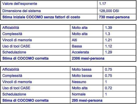 Tre esempi di Stime diverse ottenibili al variare del Modello COCOMO usato e al variare dei fattori di costo .