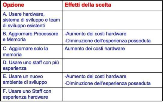 6 diverse soluzioni alternative per l'esempio considerato.
