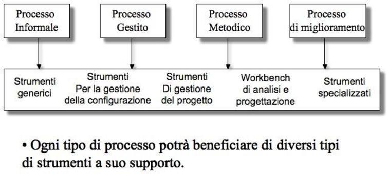 Supporto degli strumenti al processo software.