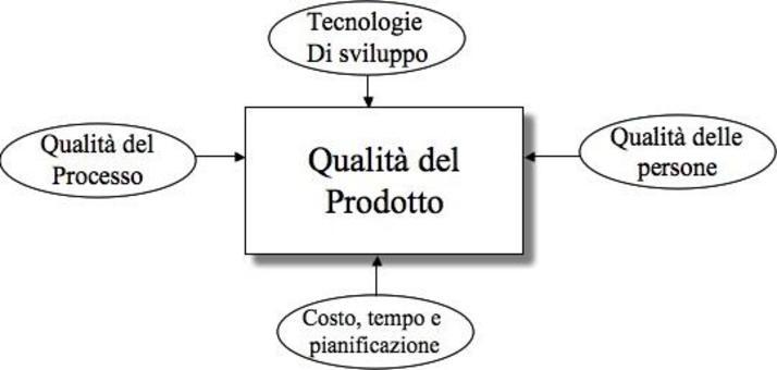 I quattro fattori che influiscono sulla qualità dei prodotti software.