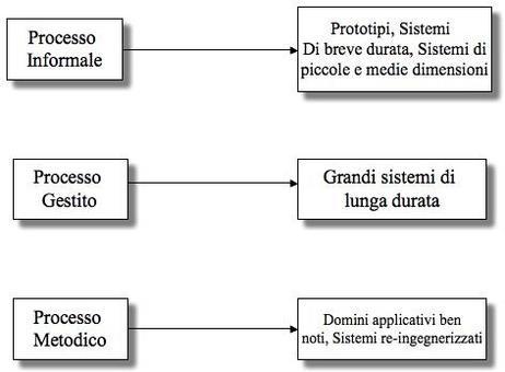 Applicabilità di diversi tipi di processo a diversi tipi di prodotto.
