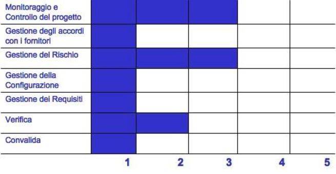 Un esempio di Profilo di capacità del processo secondo il CMMI continuo