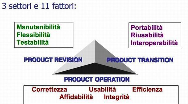 Il Triangolo della Qualità secondo McCAll.