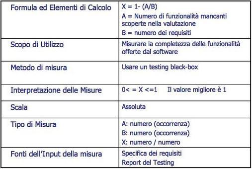 Un esempio di metrica per la valutazione della funzionalità (Fonte: Standard ISO 9126).