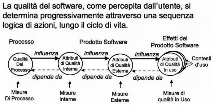 Le relazioni fra Qualità del Processo e del Prodotto secondo lo standard ISO 9126.