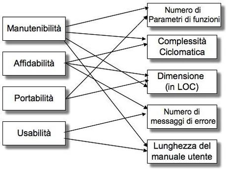 Un esempio di Relazioni fra Attributi Esterni ed Interni del software.