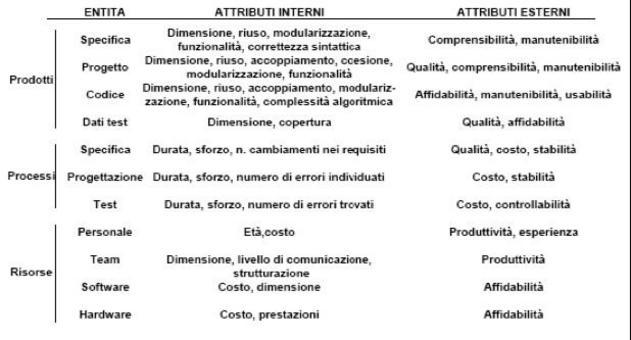 Esempi di Entità di interesse per la Misurazione del Software e relativi Attributi.
