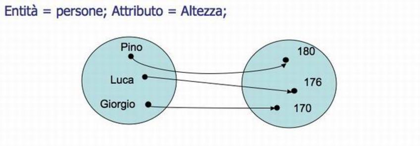 Rappresentazione della Misura come Funzione di mapping fra due insiemi.