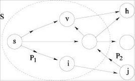 Percorso P dal nodo s al nodo v. Disegnata da Paola Festa