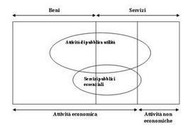 Ampiezza della categoria delle attività di pubblica utilità e dei servizi pubblici essenziali.