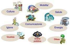Attività afferenti alla funzione pubblica e alla funzione sociale.