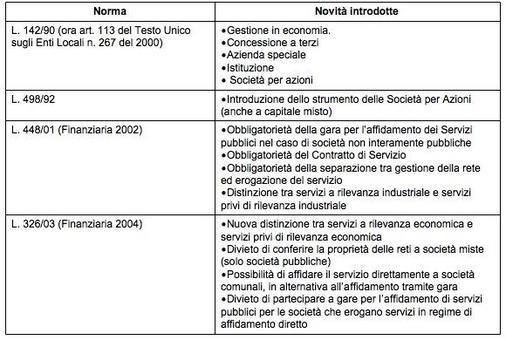 Il percorso normativo delle forme di gestione dei Servizi Pubblici