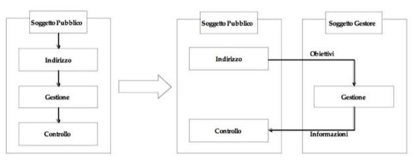 I modelli di gestione dei servizi pubblici