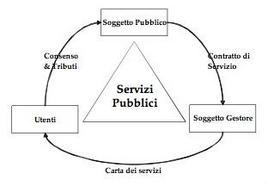 Il triangolo dei servizi pubblici