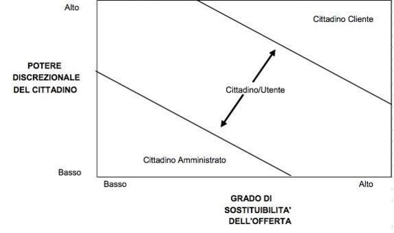 Il cittadino: cliente, utente o amministrato? (Fiorentini, 1990)