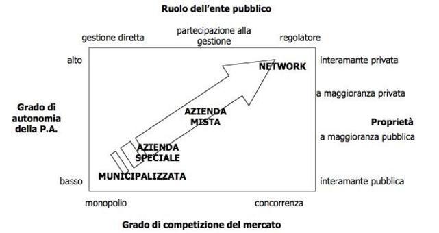 Evoluzione forme di gestione servizi pubblici  e contesto operativo pubblica amministrazione