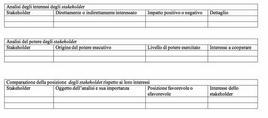 Alcuni schemi di analisi degli stakeholder